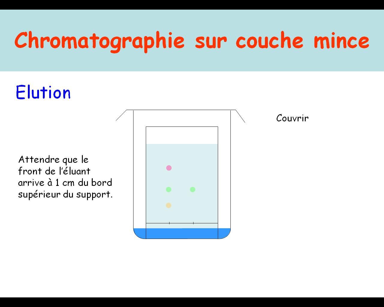 Chimie chromatographie sur couche mince physique et chimie acad mie d 39 amiens - Chromatographie sur couche mince ...